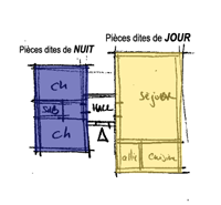Dessiner son plan de maison ou comment r aliser le plan de for Plan de maison zone llc