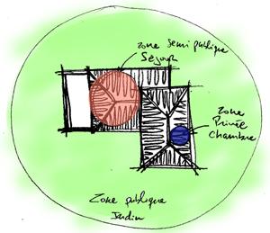 zones plan de maison